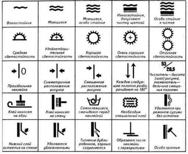 Основы и правила поклейки обоев
